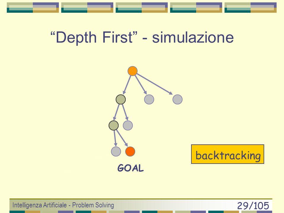 Intelligenza Artificiale - Problem Solving 28/105 Depth First Ricerca in Profondità Usa una memoria LIFO E un algoritmo aggressivo E non completo e no