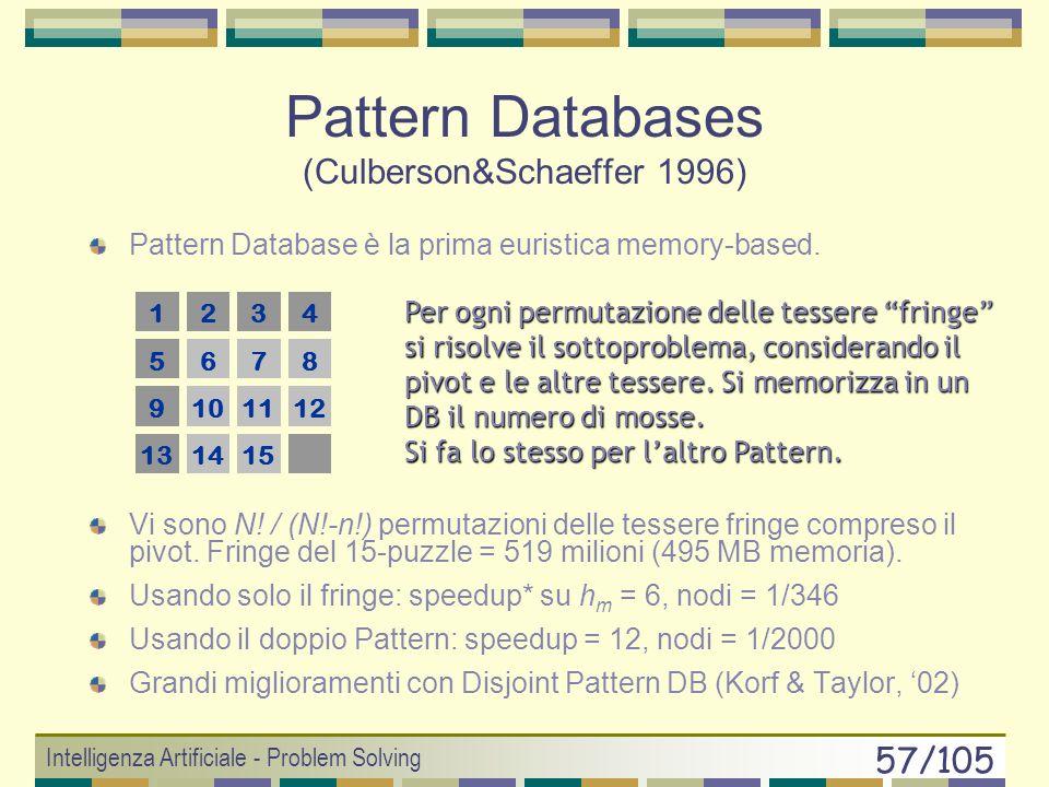 Intelligenza Artificiale - Problem Solving 56/105 Euristica di Manhattan Somma delle distanze ortogonali delle parti (le tessere nel Puzzle di Sam-Loy