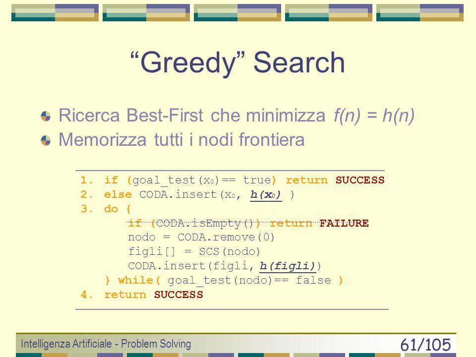 Intelligenza Artificiale - Problem Solving 60/105 Hill-Climbing Search Si usa unicamente la funzione euristica Non cè backtracking Non si usa memoria