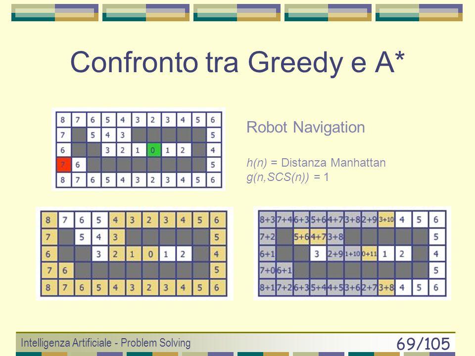 Intelligenza Artificiale - Problem Solving 68/105 A* = algoritmo completo Per ASSURDO: A* ritorna un insuccesso o non termina 1. A* ritorna un insucce