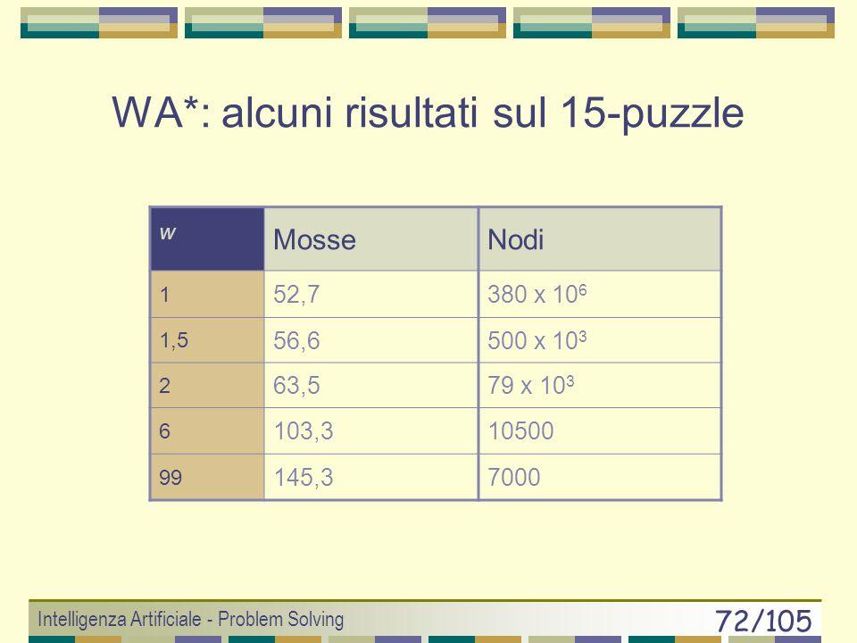 Intelligenza Artificiale - Problem Solving 71/105 Best-First Generale: WA* (Ira Pohl, 1970) Funzione di valutazione f(n) = (1-w)g(n) + wh(n) w = 0 ric