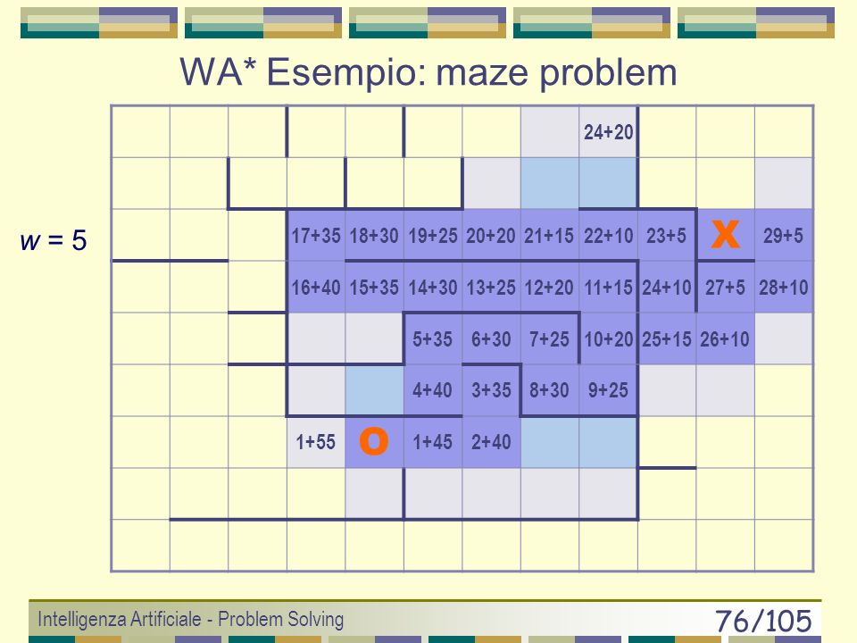 Intelligenza Artificiale - Problem Solving 75/105 11+2212+2015+1816+1619+1420+1221+10 10+2013+1814+1617+1418+1222+8 9+188+1624+1223+624+425+2 X 31+2 6