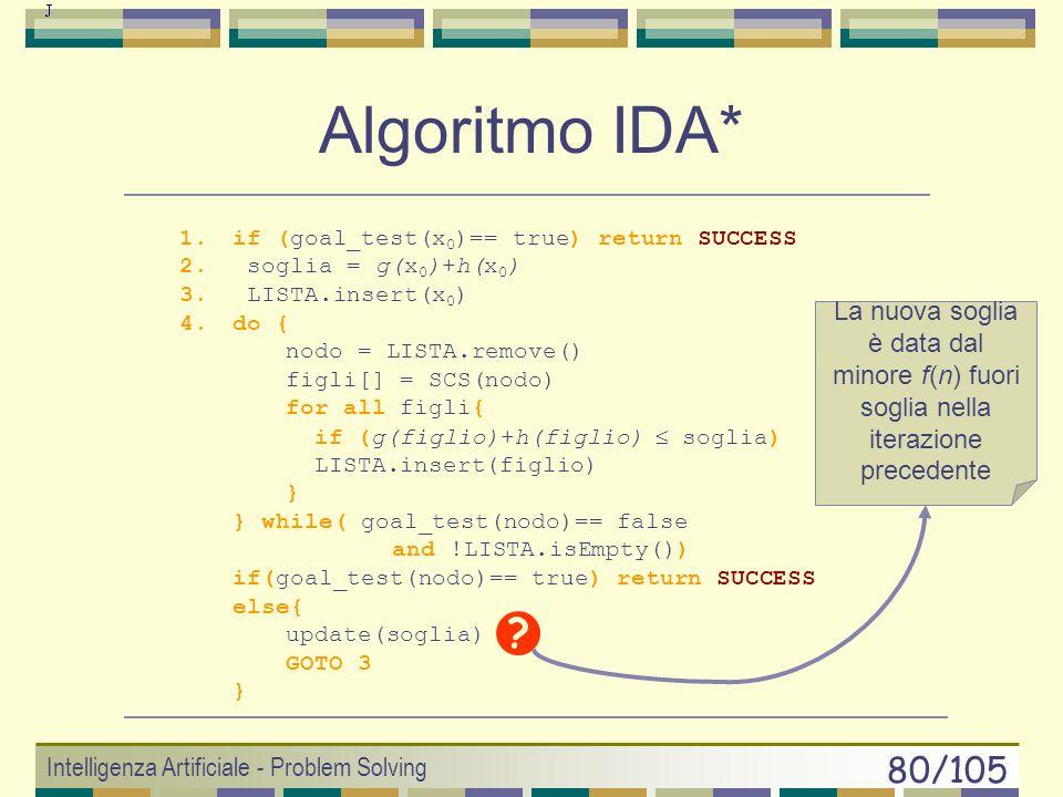 Intelligenza Artificiale - Problem Solving 79/105 Algoritmo IDA* Come funziona: Ha una soglia di costo: threshold. Funzione di valutazione f(n) = g(n)