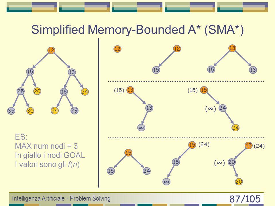 Intelligenza Artificiale - Problem Solving 86/105 Simplified Memory-Bounded A* (SMA*) (Russel, 92) SMA* è un A* che adatta la ricerca alla quantità di