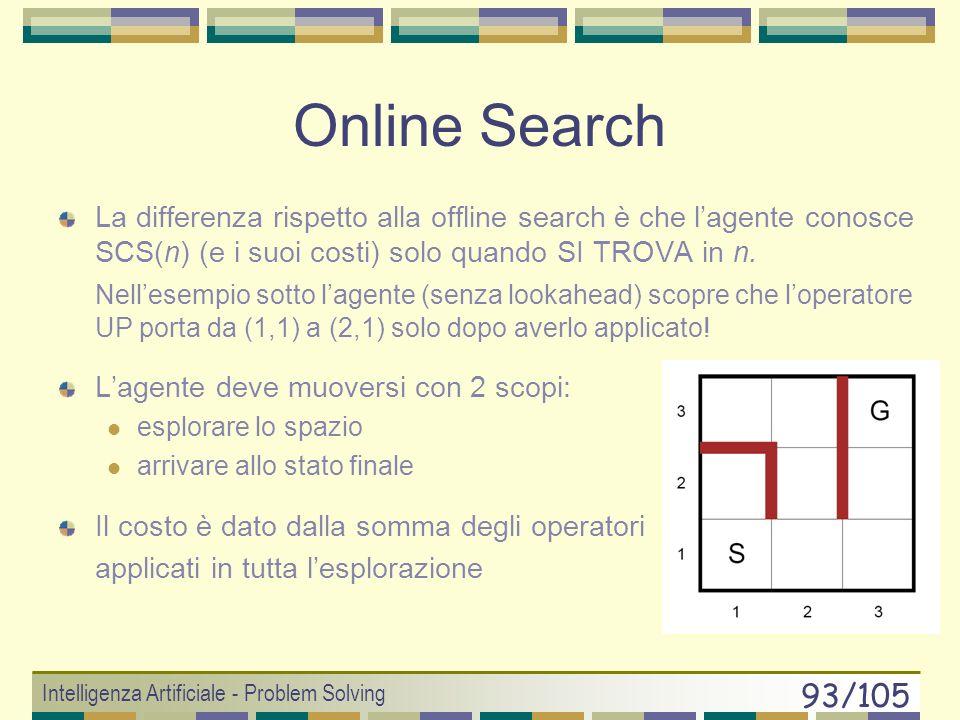 Intelligenza Artificiale - Problem Solving 92/105 Problem Solving Ricerca nello spazio degli stati Online Search
