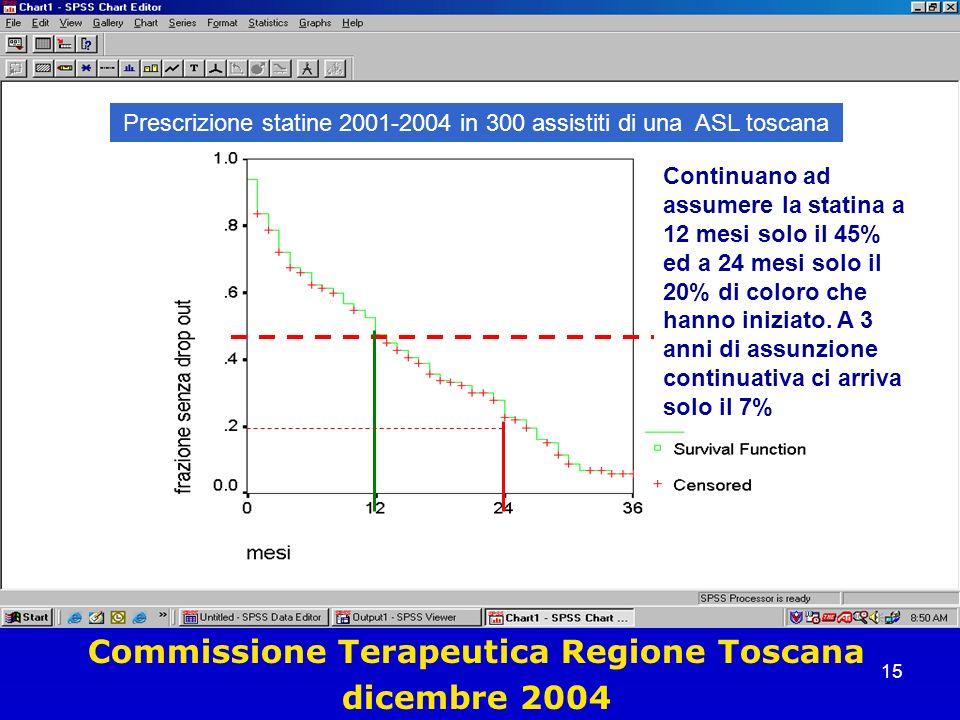 15 Commissione Terapeutica Regione Toscana dicembre 2004 Prescrizione statine 2001-2004 in 300 assistiti di una ASL toscana Continuano ad assumere la