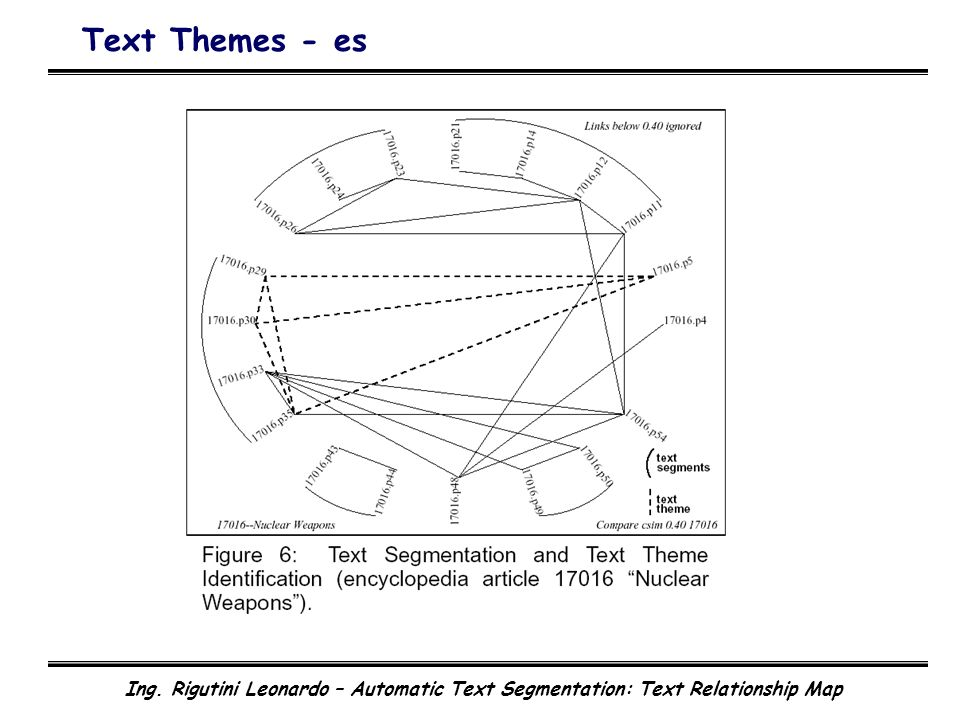 Ing. Rigutini Leonardo – Automatic Text Segmentation: Text Relationship Map Text Themes - es