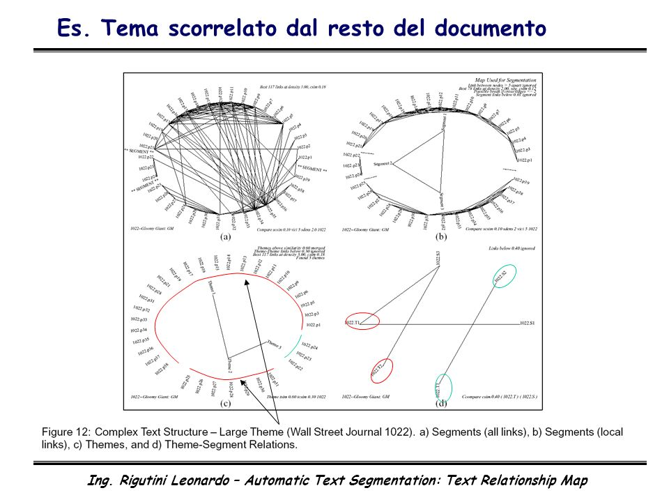 Ing. Rigutini Leonardo – Automatic Text Segmentation: Text Relationship Map Es.