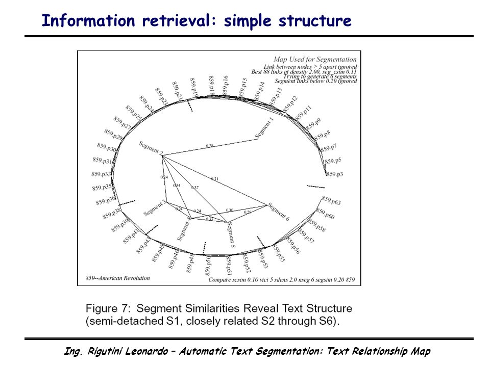 Ing. Rigutini Leonardo – Automatic Text Segmentation: Text Relationship Map Information retrieval: simple structure