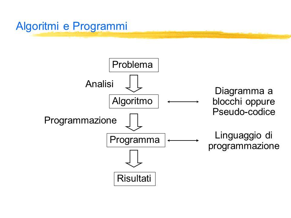 Algoritmi e Programmi Problema Algoritmo Programma Risultati Analisi Diagramma a blocchi oppure Pseudo-codice Programmazione Linguaggio di programmazione