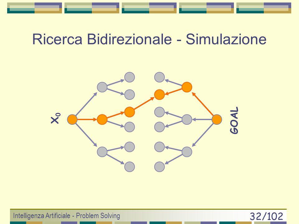 Intelligenza Artificiale - Problem Solving 31/102 Ricerca Bidirezionale (sfruttare la conoscenza dello stato goal) Ricerca in Ampiezza Dallo stato iniziale verso il goal Dal goal verso lo stato iniziale Quando termina.