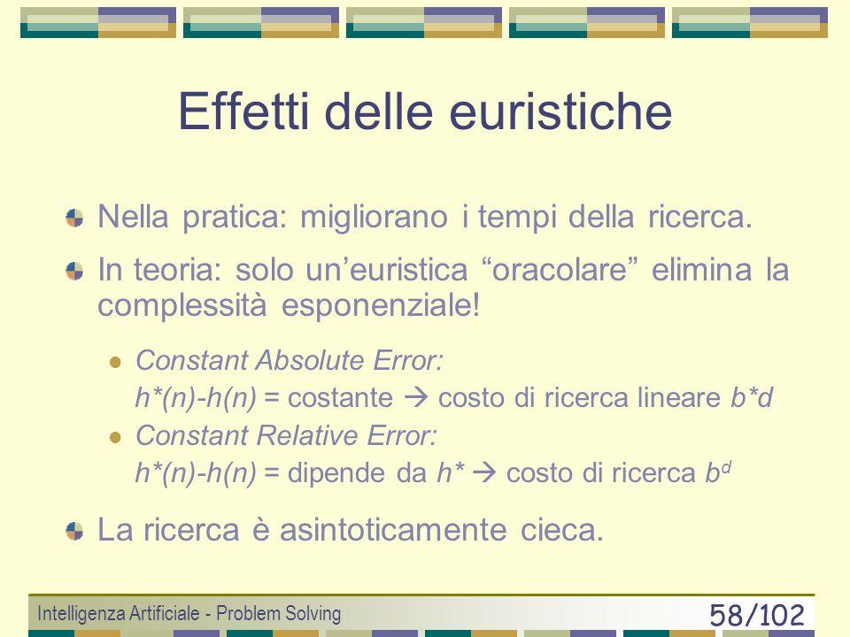 Intelligenza Artificiale - Problem Solving 57/102 6 15 10 1 5 14 12 13 9 8 11 23 7 4 Per ogni permutazione delle tessere fringe si risolve il sottoproblema, considerando il pivot e le altre tessere.
