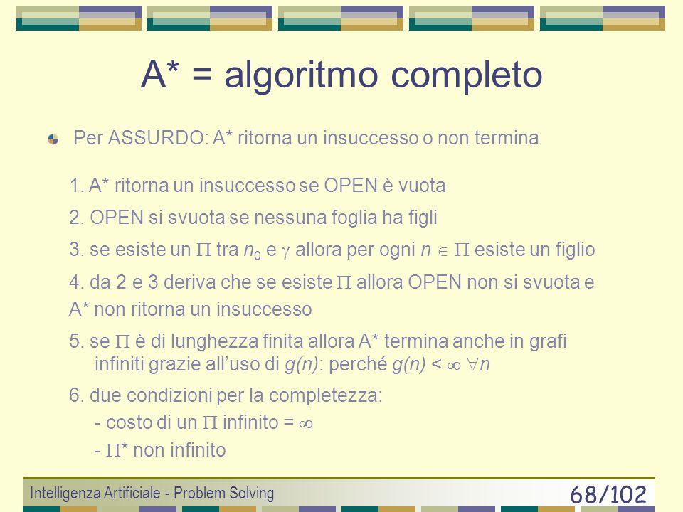 Intelligenza Artificiale - Problem Solving 67/102 A* = algoritmo ottimale Per ASSURDO: A* espande da OPEN 2 e 2 non è la soluzione ottima n * n0n0 1.