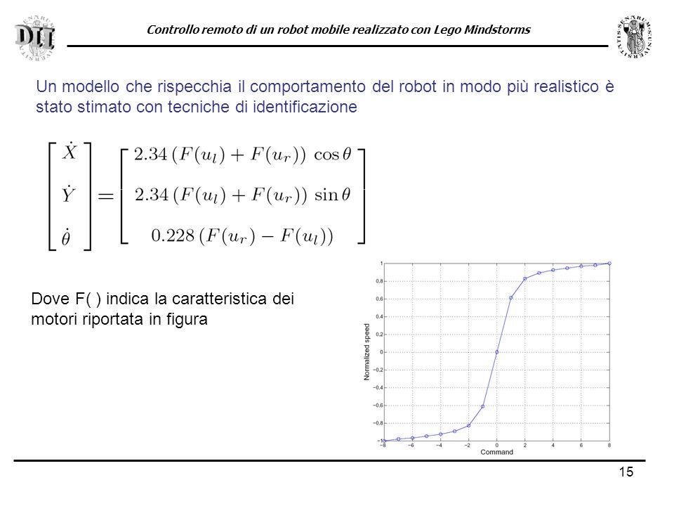 15 Un modello che rispecchia il comportamento del robot in modo più realistico è stato stimato con tecniche di identificazione Dove F( ) indica la caratteristica dei motori riportata in figura Controllo remoto di un robot mobile realizzato con Lego Mindstorms