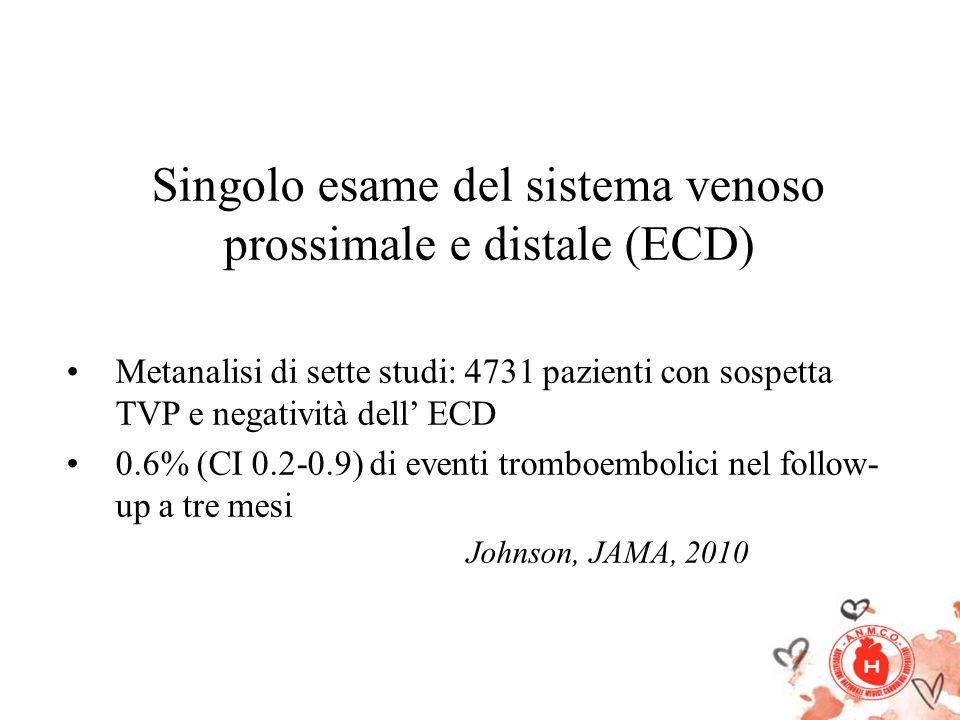 Singolo esame del sistema venoso prossimale e distale (ECD) Metanalisi di sette studi: 4731 pazienti con sospetta TVP e negatività dell ECD 0.6% (CI 0