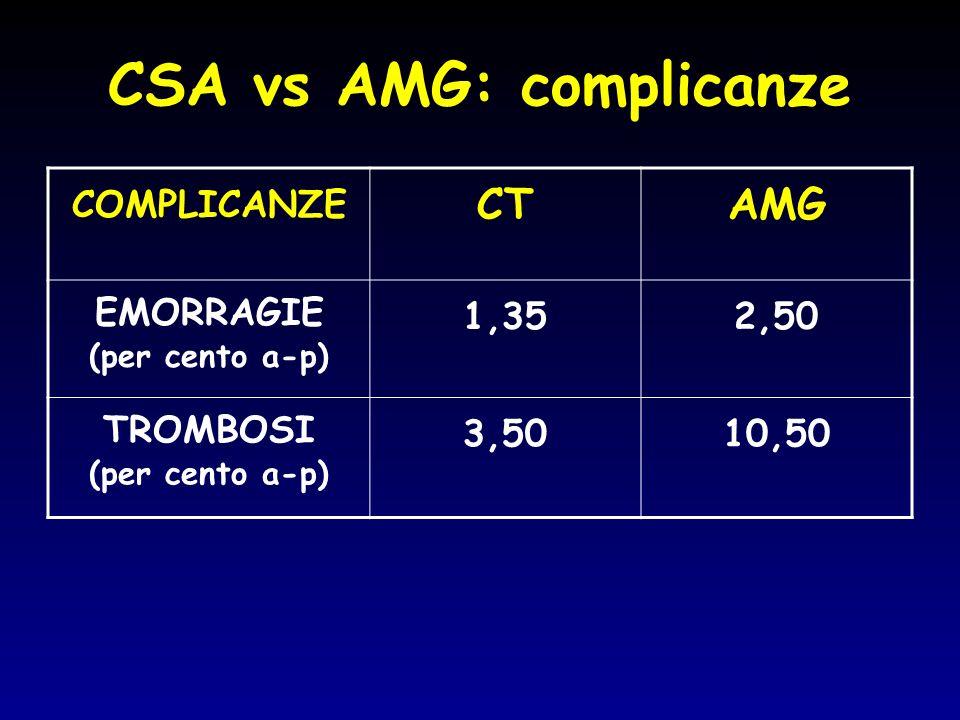 CSA vs AMG: complicanze COMPLICANZE CTAMG EMORRAGIE (per cento a-p) 1,352,50 TROMBOSI (per cento a-p) 3,5010,50