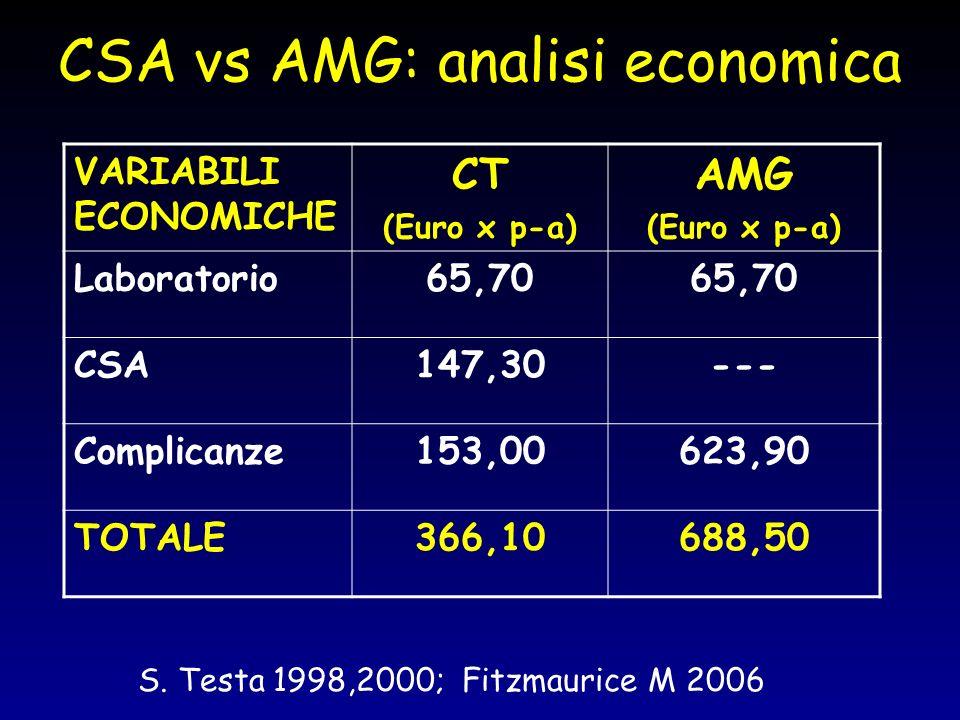 CSA vs AMG: analisi economica VARIABILI ECONOMICHE CT (Euro x p-a) AMG (Euro x p-a) Laboratorio65,70 CSA147,30--- Complicanze153,00623,90 TOTALE366,10