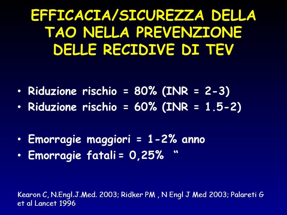 EFFICACIA/SICUREZZA DELLA TAO NELLA PREVENZIONE DELLE RECIDIVE DI TEV Riduzione rischio = 80% (INR = 2-3) Riduzione rischio = 60% (INR = 1.5-2) Emorra
