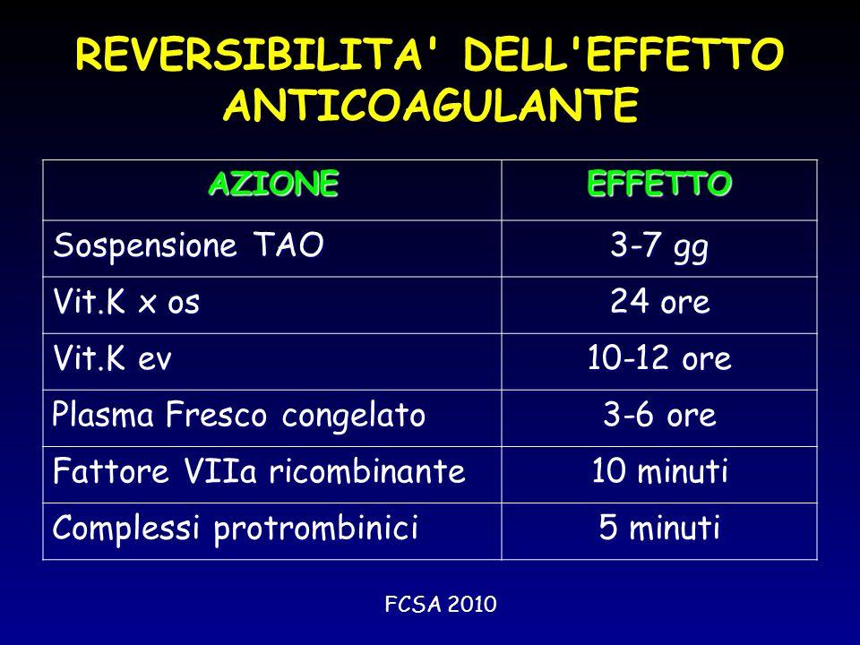 REVERSIBILITA' DELL'EFFETTO ANTICOAGULANTE AZIONEEFFETTO Sospensione TAO 3-7 gg Vit.K x os 24 ore Vit.K ev 10-12 ore Plasma Fresco congelato 3-6 ore F