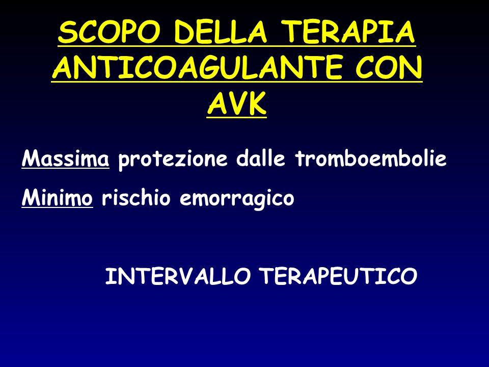 SCOPO DELLA TERAPIA ANTICOAGULANTE CON AVK Massima protezione dalle tromboembolie Minimo rischio emorragico INTERVALLO TERAPEUTICO