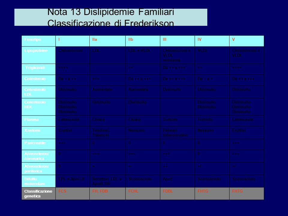 Nota 13 Dislipidemie Familiari Classificazione di Frederikson FenotipoIIIaIIbIIIIVV LipoproteineChilomicroniLDLLDL e VLDLChilomicroni e VLDL remnants