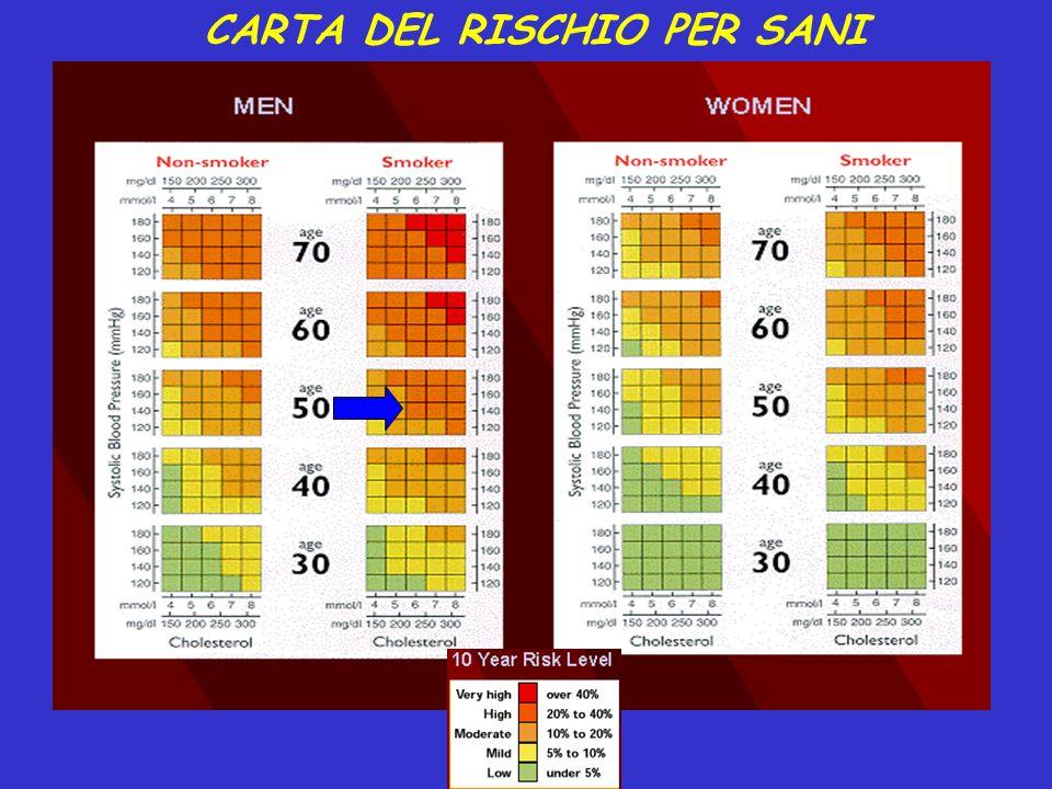 CARTA DEL RISCHIO PER SANI