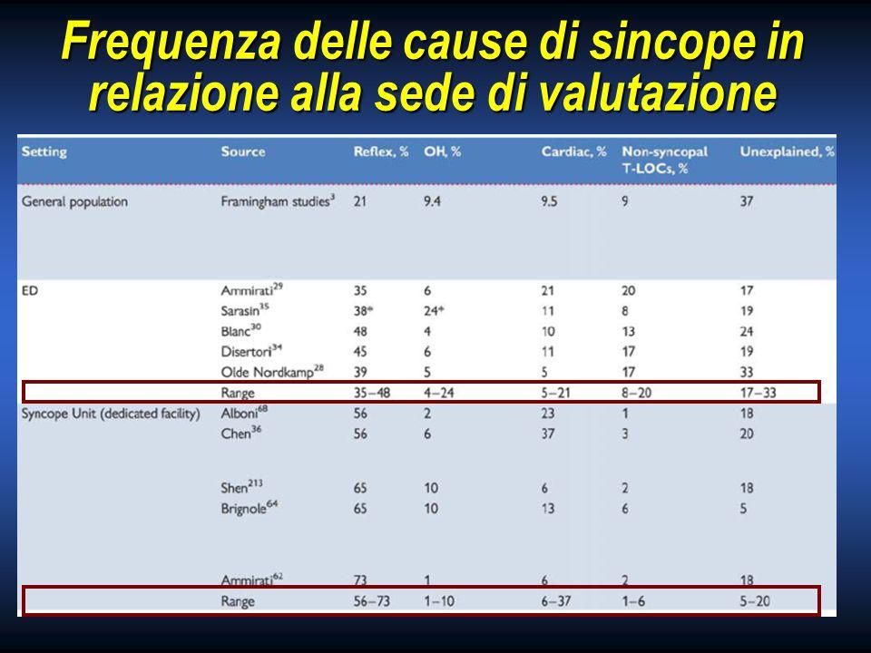 Frequenza delle cause di sincope in relazione alla sede di valutazione