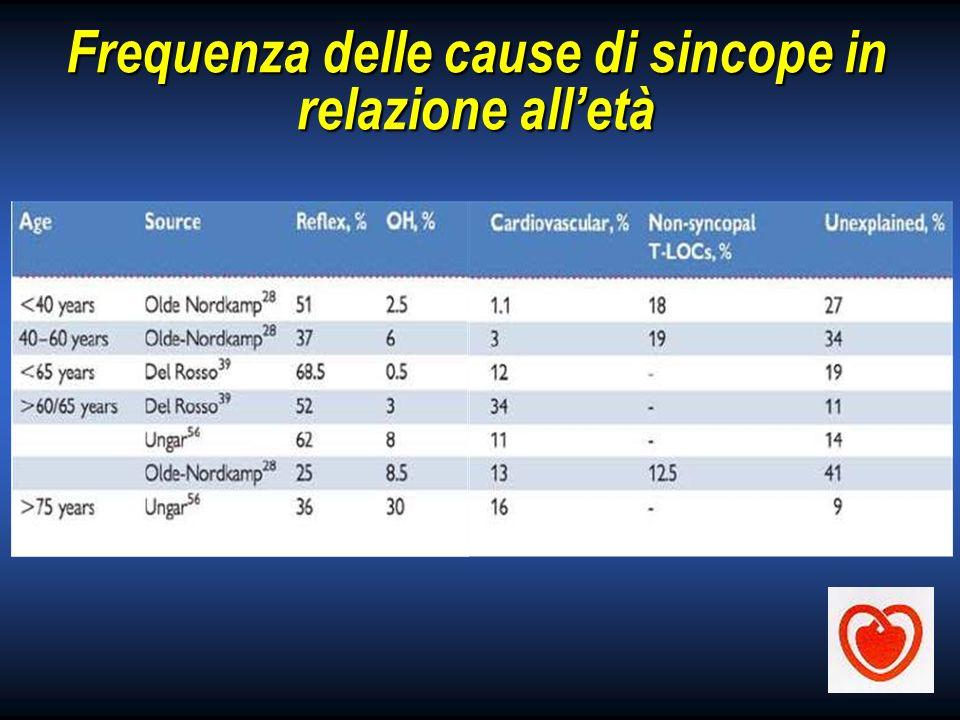 Frequenza delle cause di sincope in relazione alletà