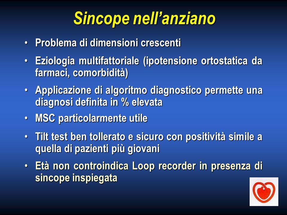 Sincope nellanziano Problema di dimensioni crescenti Problema di dimensioni crescenti Eziologia multifattoriale (ipotensione ortostatica da farmaci, c