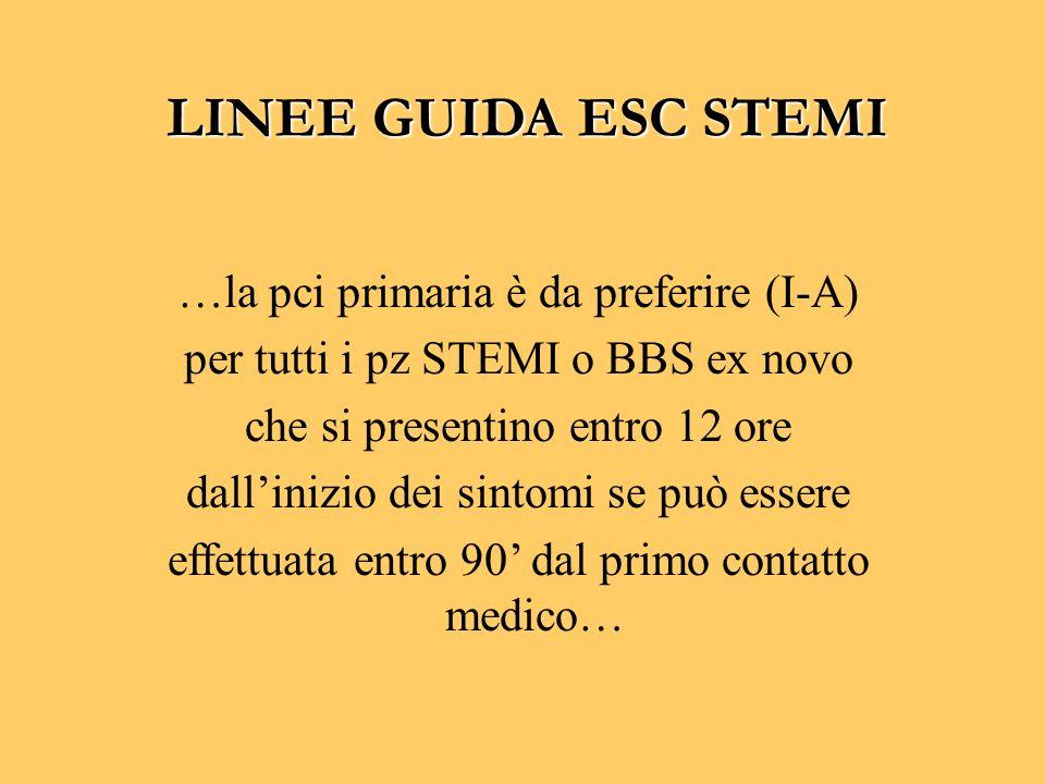 …la pci primaria è da preferire (I-A) per tutti i pz STEMI o BBS ex novo che si presentino entro 12 ore dallinizio dei sintomi se può essere effettuat