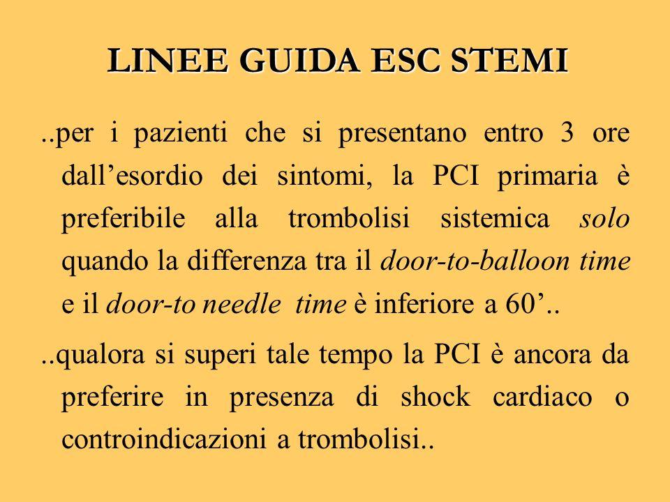 ..per i pazienti che si presentano entro 3 ore dallesordio dei sintomi, la PCI primaria è preferibile alla trombolisi sistemica solo quando la differe
