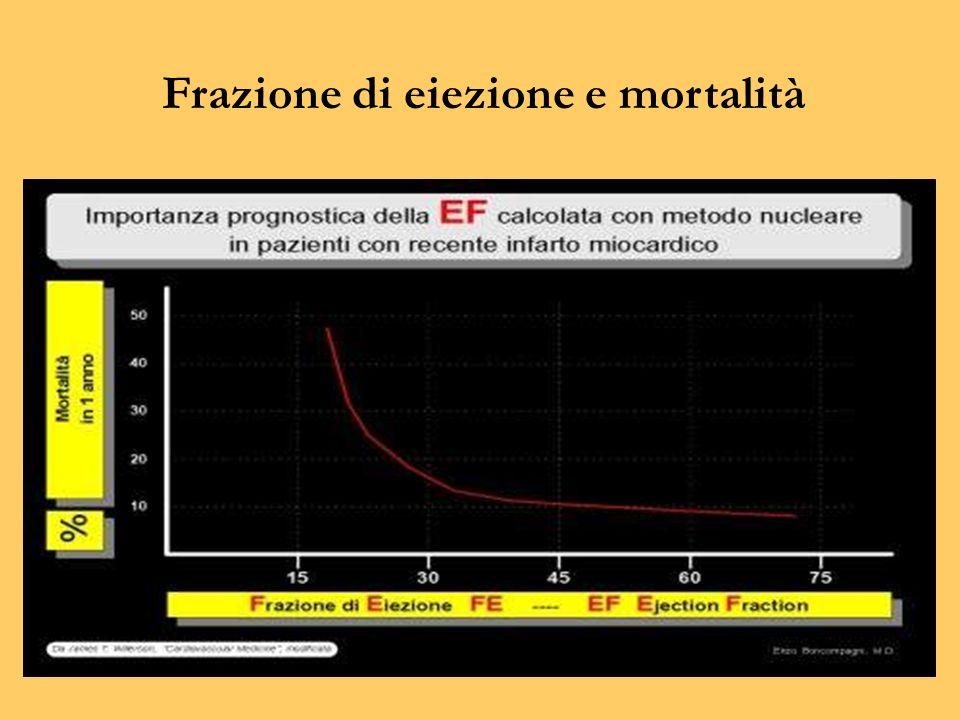 Frazione di eiezione e mortalità