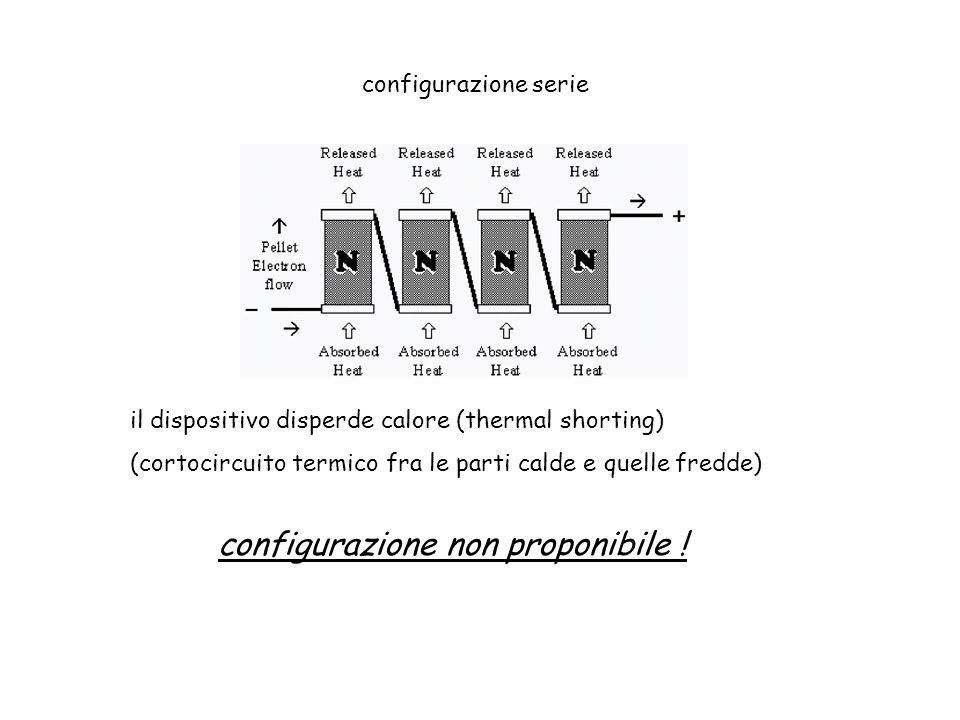 configurazione serie il dispositivo disperde calore (thermal shorting) (cortocircuito termico fra le parti calde e quelle fredde) configurazione non p