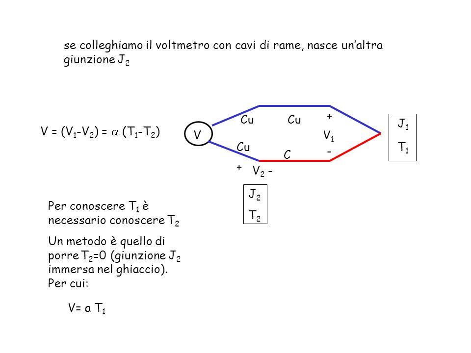 C V se colleghiamo il voltmetro con cavi di rame, nasce unaltra giunzione J 2 J1T1J1T1 J2T2J2T2 + - V1V1 + -V2V2 V = (V 1 -V 2 ) = (T 1 -T 2 ) Per con