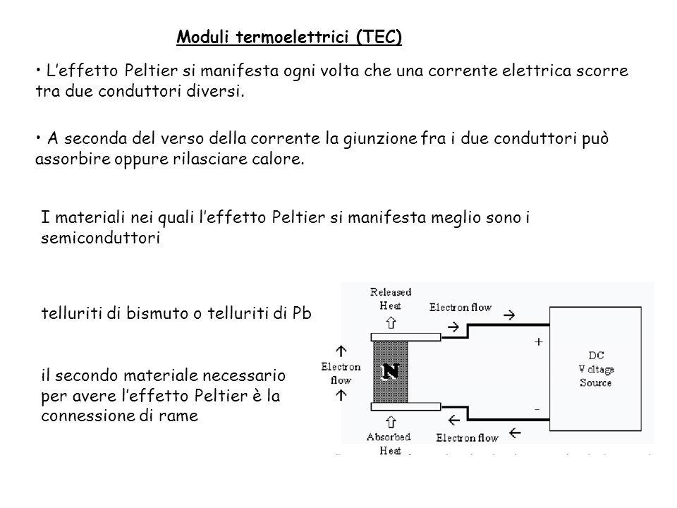 Moduli termoelettrici (TEC) Leffetto Peltier si manifesta ogni volta che una corrente elettrica scorre tra due conduttori diversi. telluriti di bismut