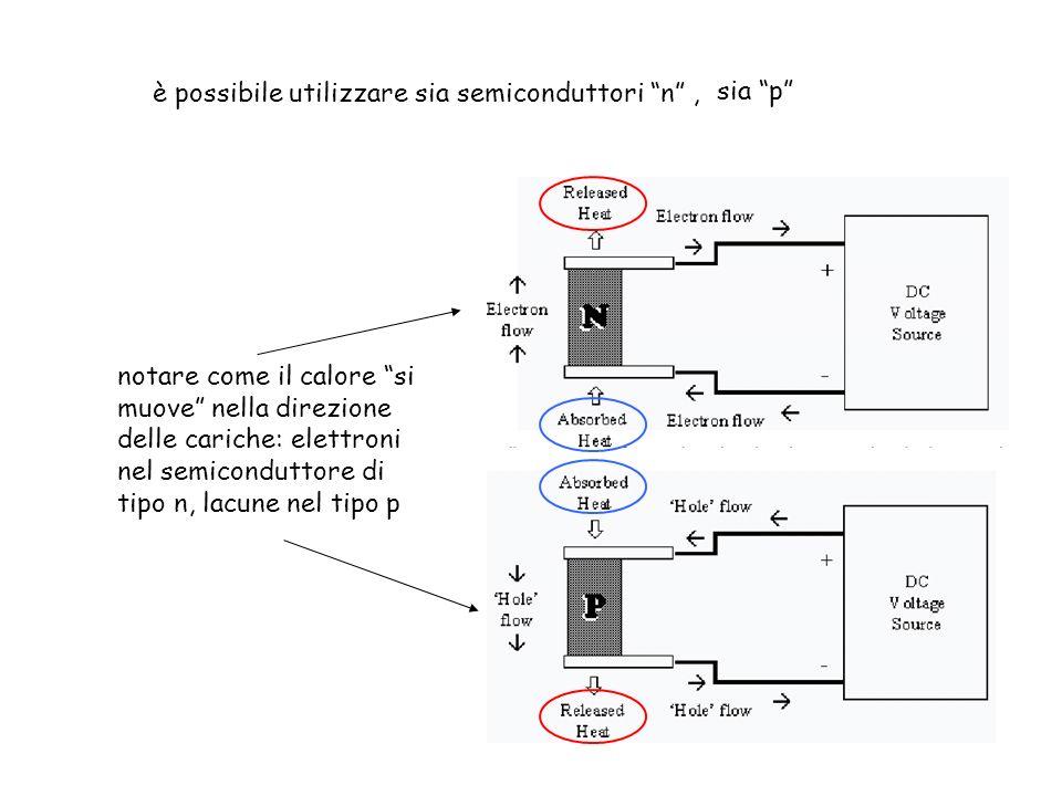 è possibile utilizzare sia semiconduttori n, notare come il calore si muove nella direzione delle cariche: elettroni nel semiconduttore di tipo n, lac