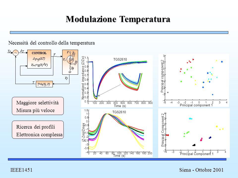 Modulazione Temperatura Siena - Ottobre 2001 IEEE1451 -5-4-3-201234 -4 -3 -2 0 1 2 3 Principal component 1 Principal component 2 Time (s) 0100200300400500600700800900 0.1 0.2 0.3 0.4 0.5 0.6 0.7 0.8 0.9 1 1.1 TGS2610 Normalized impedance (Z/Zo) -4-3-201234 -3 -2 0 1 2 3 4 Principal Component 1 Principal Component 2 020406080100120140160180200 -4 -3.5 -3 -2.5 -2 -1.5 -0.5 0 0.5 1 TGS2610 Time (s) (Z-Zm)/Zmax 1.5 Necessità del controllo della temperatura Maggiore selettività Misura più veloce Ricerca dei profili Elettronica complessa