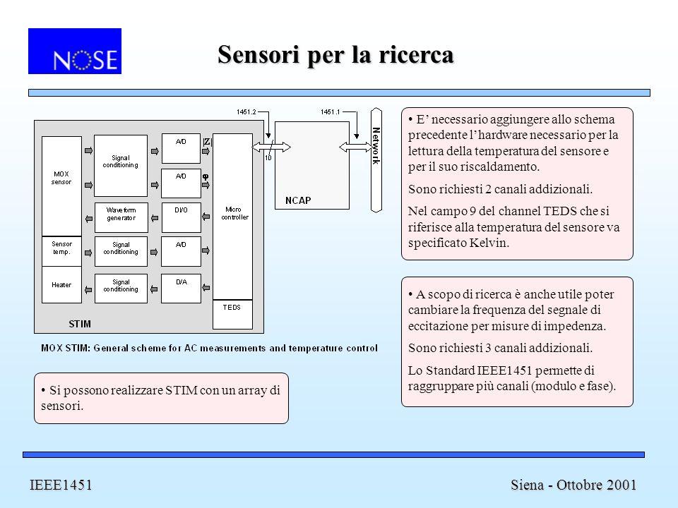 Sensori per la ricerca Siena - Ottobre 2001 IEEE1451 E necessario aggiungere allo schema precedente lhardware necessario per la lettura della temperatura del sensore e per il suo riscaldamento.