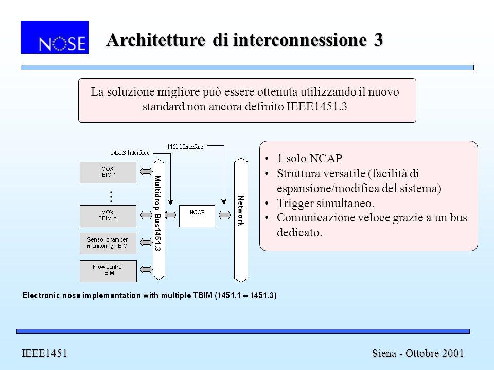 Architetture di interconnessione 3 Siena - Ottobre 2001 IEEE1451 La soluzione migliore può essere ottenuta utilizzando il nuovo standard non ancora definito IEEE1451.3 1 solo NCAP Struttura versatile (facilità di espansione/modifica del sistema) Trigger simultaneo.