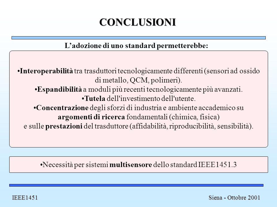CONCLUSIONI Interoperabilità tra trasduttori tecnologicamente differenti (sensori ad ossido di metallo, QCM, polimeri).