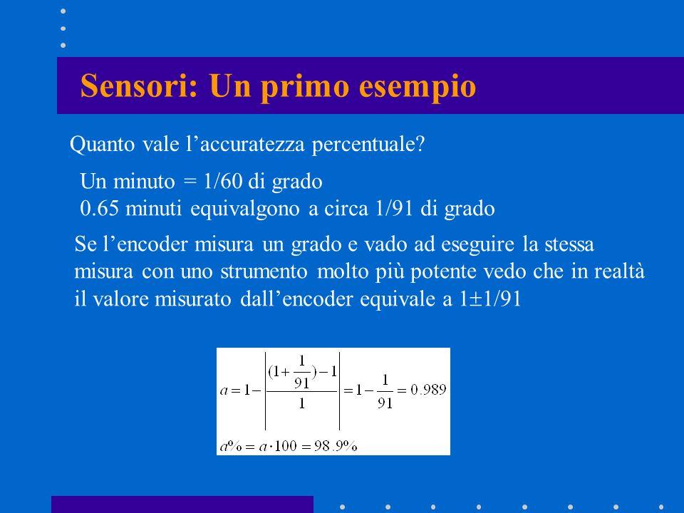 Sensori: Un primo esempio Quanto vale laccuratezza percentuale? Un minuto = 1/60 di grado 0.65 minuti equivalgono a circa 1/91 di grado Se lencoder mi
