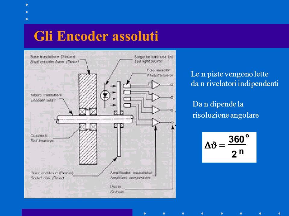 Gli Encoder assoluti Le n piste vengono lette da n rivelatori indipendenti Da n dipende la risoluzione angolare