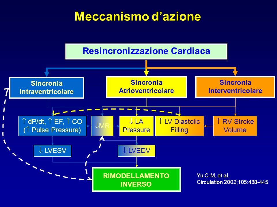 Sincronia Intraventricolare Sincronia Atrioventricolare Sincronia Interventricolare dP/dt, EF, CO ( Pulse Pressure) MR LA Pressure LV Diastolic Fillin