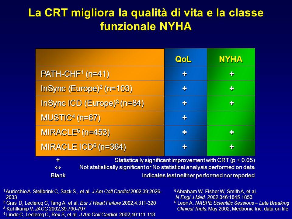 La CRT migliora la qualità di vita e la classe funzionale NYHA QoLNYHA PATH-CHF 1 (n=41) + + InSync (Europe) 2 (n=103) + + InSync ICD (Europe) 3 (n=84