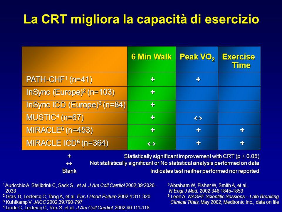 La CRT migliora la capacità di esercizio 6 Min WalkPeak VO 2 Exercise Time PATH-CHF 1 (n=41) + + InSync (Europe) 2 (n=103) + InSync ICD (Europe) 3 (n=