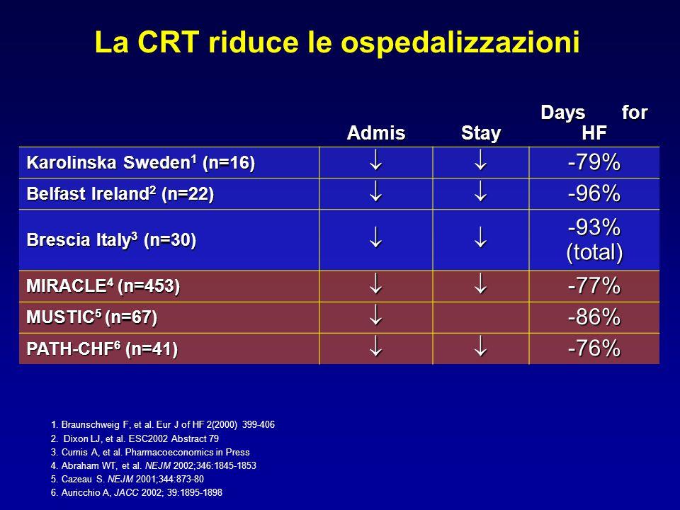 La CRT riduce le ospedalizzazioni AdmisStay Days for HF Karolinska Sweden 1 (n=16) -79% Belfast Ireland 2 (n=22) -96% Brescia Italy 3 (n=30) -93% (tot
