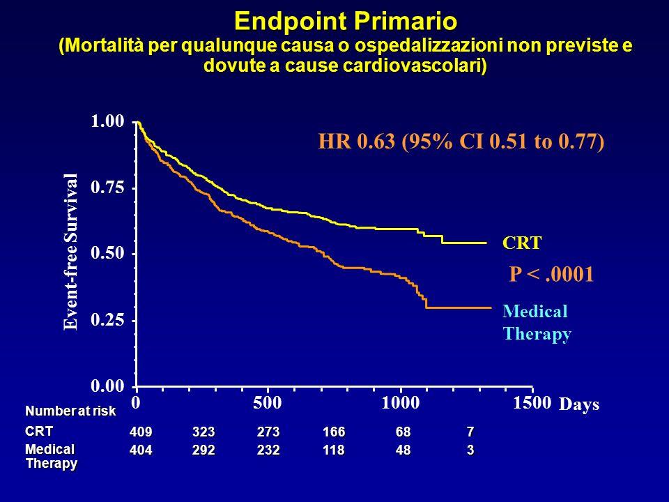 Endpoint Primario (Mortalità per qualunque causa o ospedalizzazioni non previste e dovute a cause cardiovascolari) 348118232292404 Medical Therapy 768