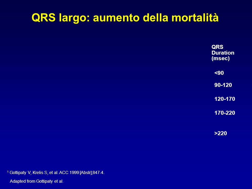 QRS Duration (msec) <90 90-120 120-170 170-220 >220 Adapted from Gottipaty et al. QRS largo: aumento della mortalità 1 Gottipaty V, Krelis S, et al. A