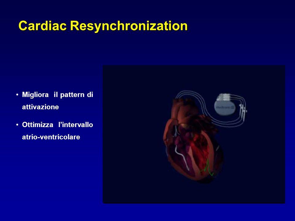 Conseguenze emodinamiche della dissincronia ventricolare Inizio del QRS mcaoacmo Ridotto tempo di riempimento diastolico time 1,2 Prolungato rigurgito mitralico 1,2 Ridotta funzione sistolica (dP/dt ridotto) 3,4 Movimento anomalo del setto 1 Dissincronia meccanica e temporale 4 1.