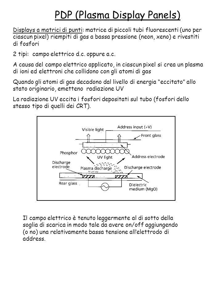 PDP (Plasma Display Panels) Displays a matrici di punti: matrice di piccoli tubi fluorescenti (uno per ciascun pixel) riempiti di gas a bassa pression